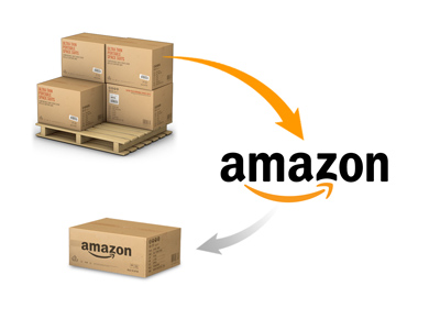 Amazon Order Management