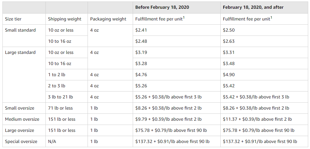 2020 Amazon Seller Fees - 3