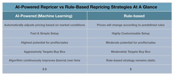 AI-Powered Repricer vs Rule-Based Repricing Strategies At A Glance_03032021