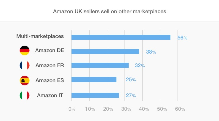 Amazon UK sellers
