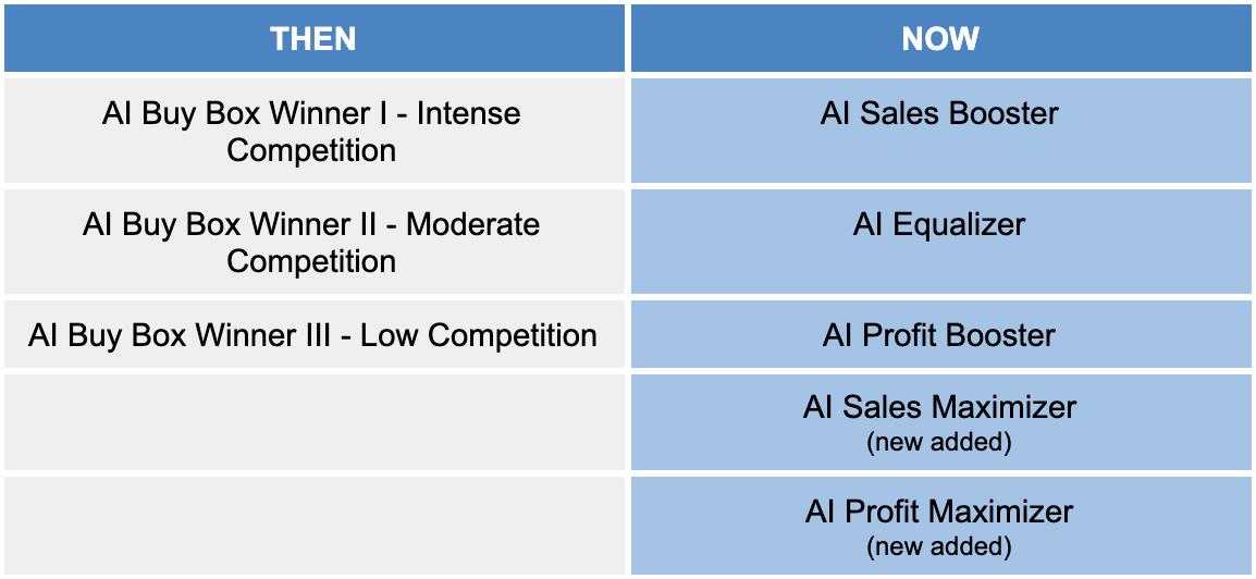 BQool 5 AI Strategies