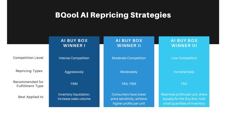 BQool AI Repricing Strategies (1)