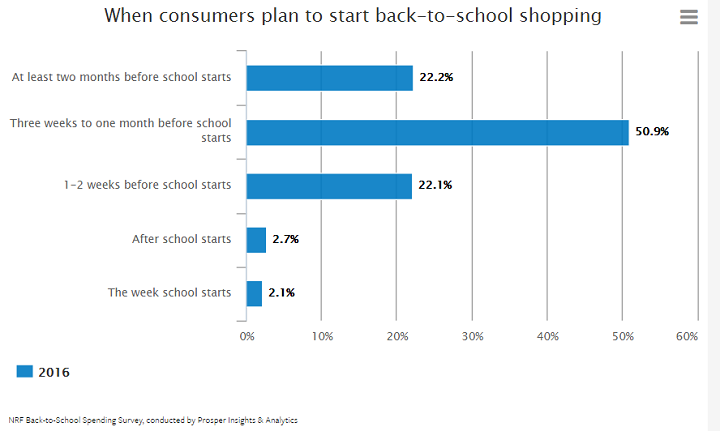Back-to-school shopping - when it starts