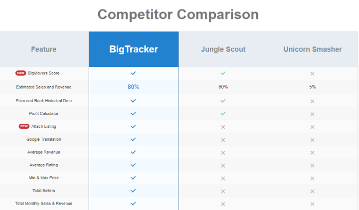 Bigtracker Amazon product research tool competitior comparison