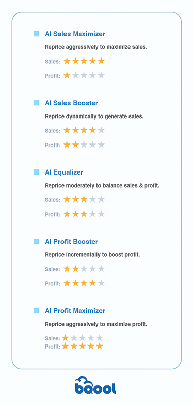 AI Repricing Rules - AI Sales Maximizer Reprice aggressively to maximize sales. Sales:★★★★★ Profit:★  AI Sales Booster Reprice dynamically to generate sales. Sales:★★★★ Profit:★★  AI Equalizer Reprice moderately to balance sales & profit. Sales:★★★ Profit:★★★  AI Profit Booster Reprice incrementally to boost profit. Sales:★★ Profit:★★★★  AI Profit Maximizer Reprice aggressively to maximize profit. Sales:★ Profit:★★★★★