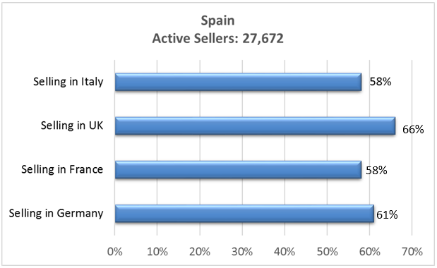 Amazon Spain Active sellers