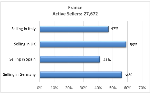 Amazon France Active sellers