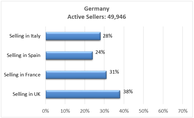 Amazon Germany Active sellers