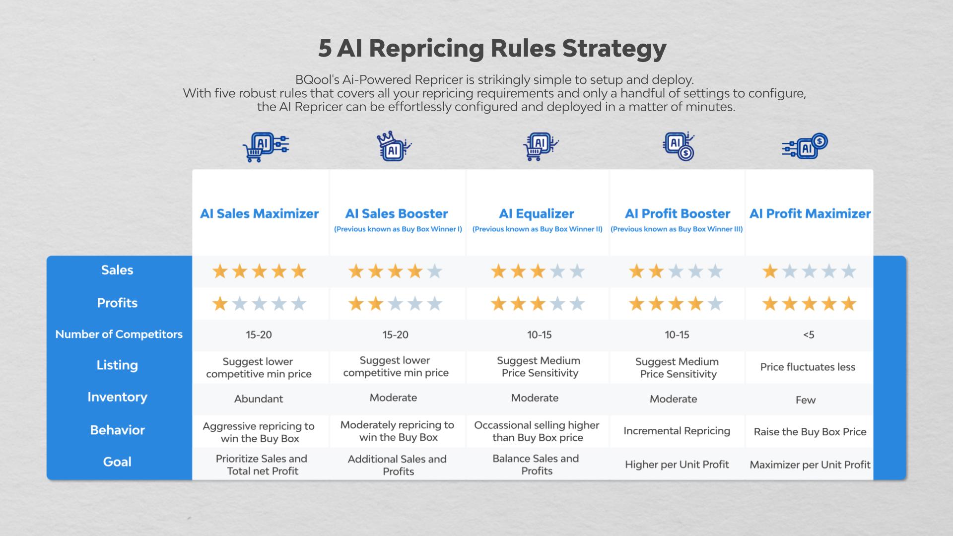 BQool 5 AI Repricing Strategies