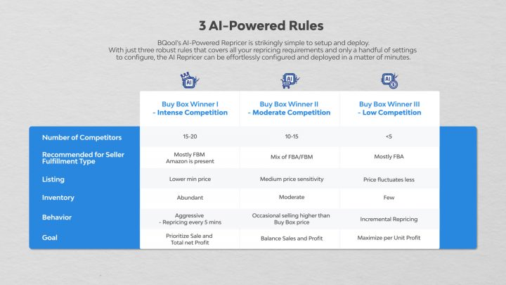BQool AI Repricing Strategies