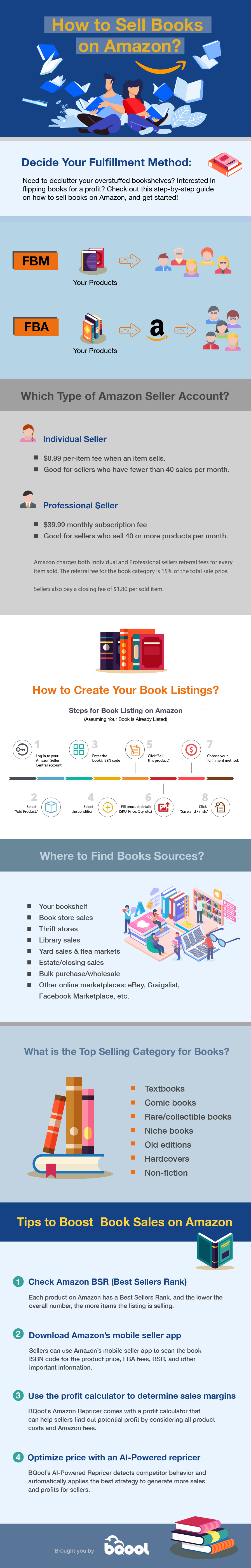 How to Sell Books on Amazon_infographic