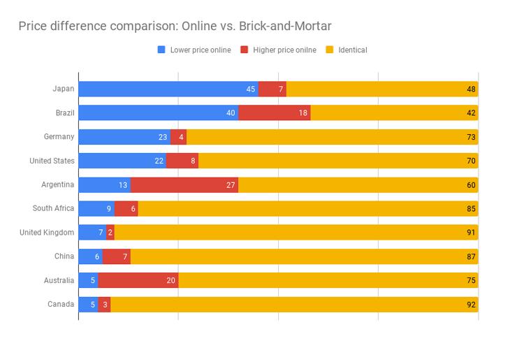 Price-difference-comparison-Online-vs.-Brick-and-Mortar