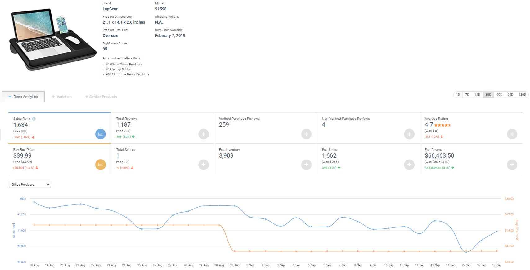 Product Tracker - Sales Analytics