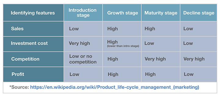 Product life-cycle management (marketing)_720x320