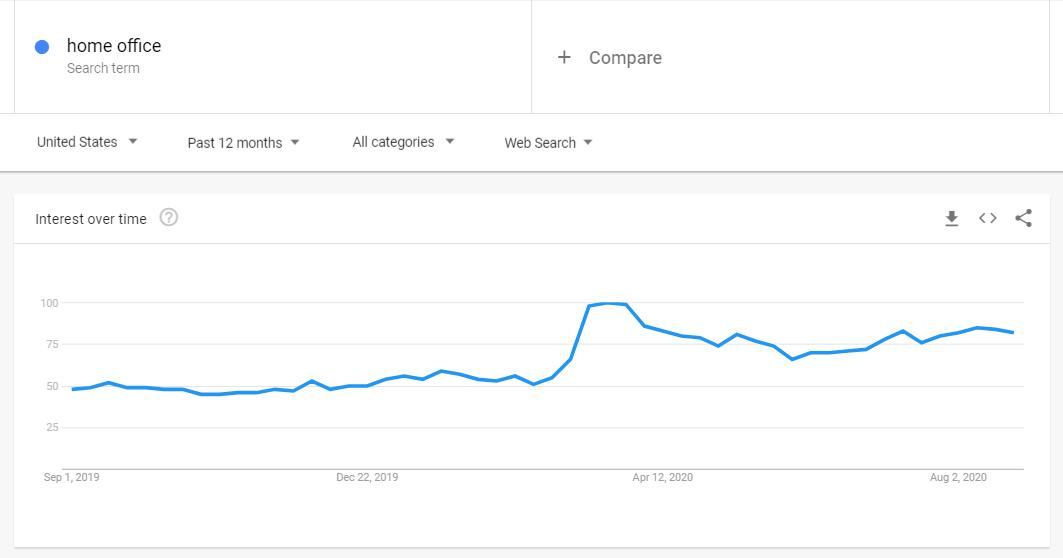 WFH-google-trend-2