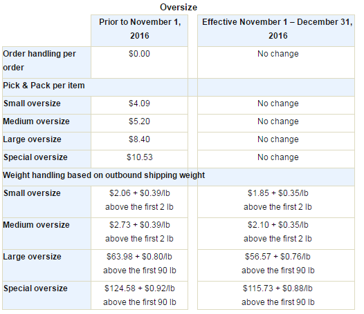 Amazon Weight handling fee 2
