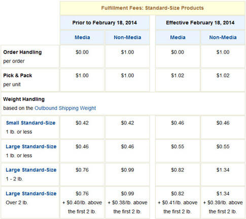 Amazon 2014 FBA Fees
