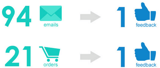 Email request can improve the feedback conversion rate