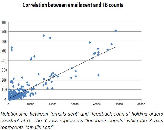 feedback-correlation