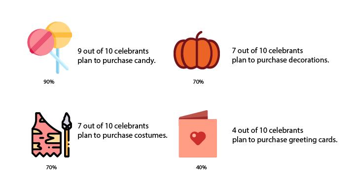 halloween商品比例