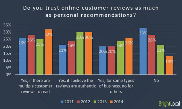 trust online customer reviews